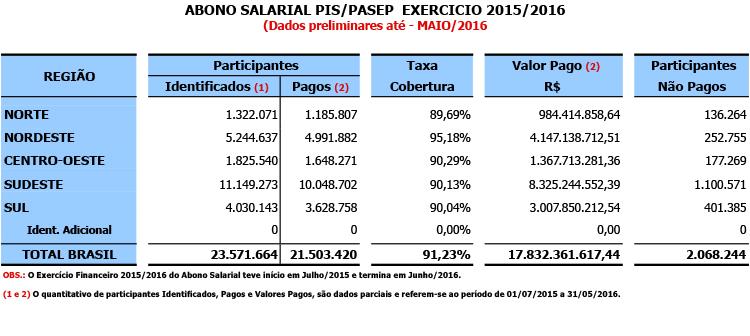 Abono Salarial - PIS/PASEP Exercício 2015/2016