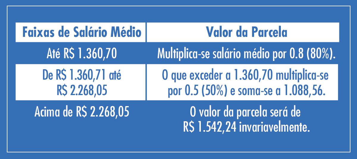 Obs: O valor do benefício não poderá ser inferior ao valor do Salário Mínimo.Salário Mínimo: R$ 880,00 Esta tabela entra em vigor a partir do dia 11/01/2016.